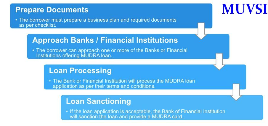 Mudra Bank Loan