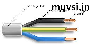 PVC Cables Manufacturing